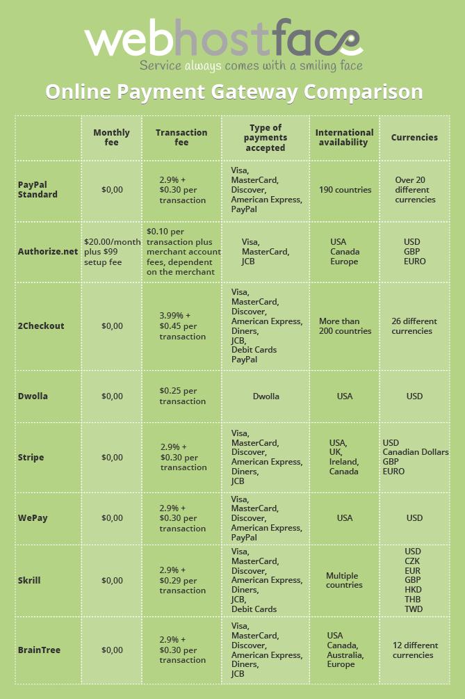 Payment Gateways Comparison